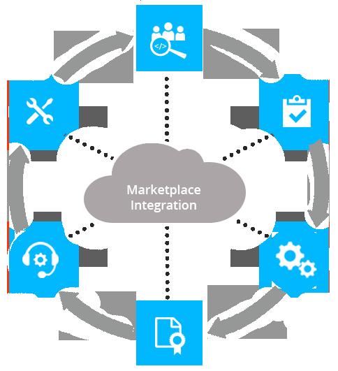 Marketplace Integration