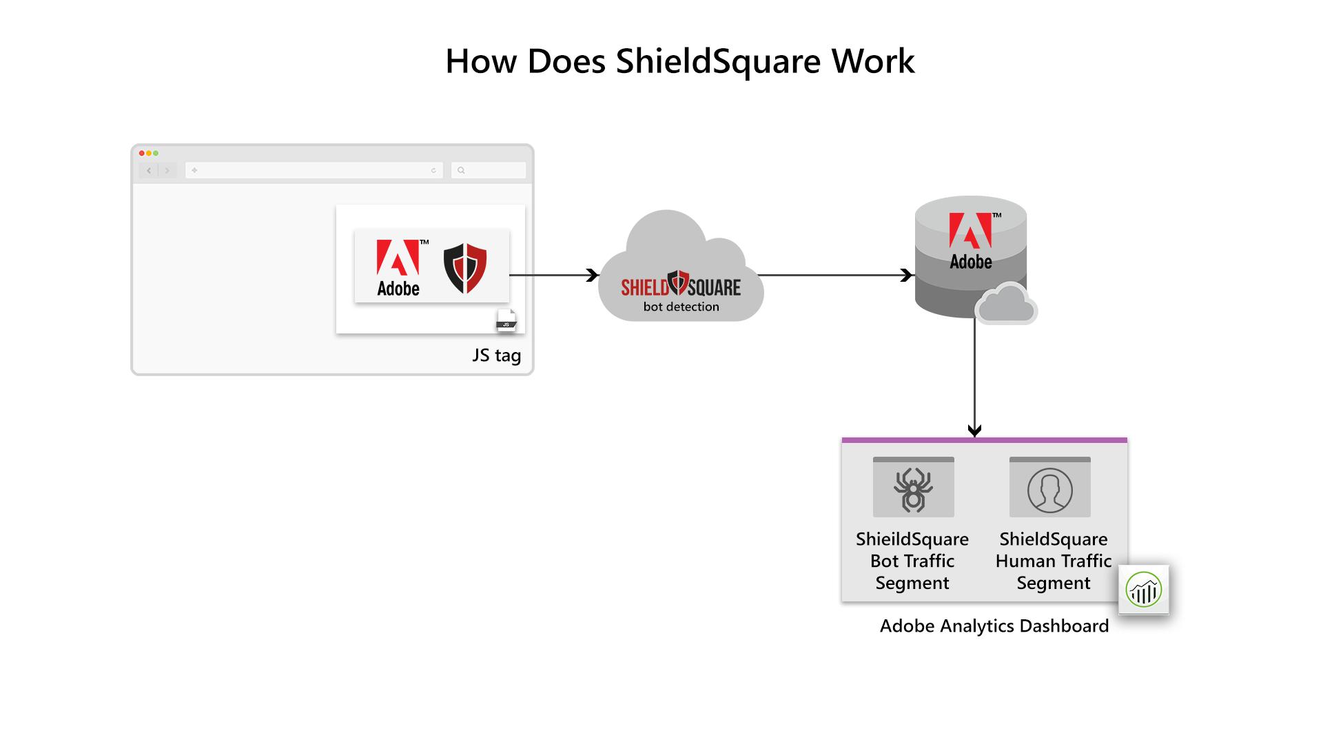 Adobe -SS-Work