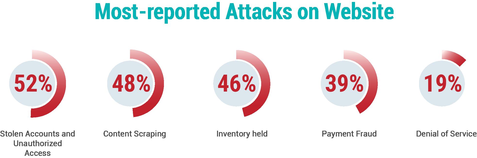 Impact-of-Attacks