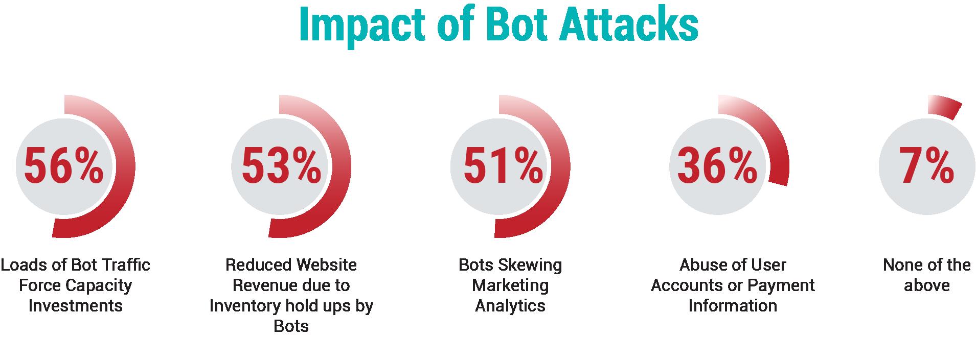 Impact-of-Bot-Attacks