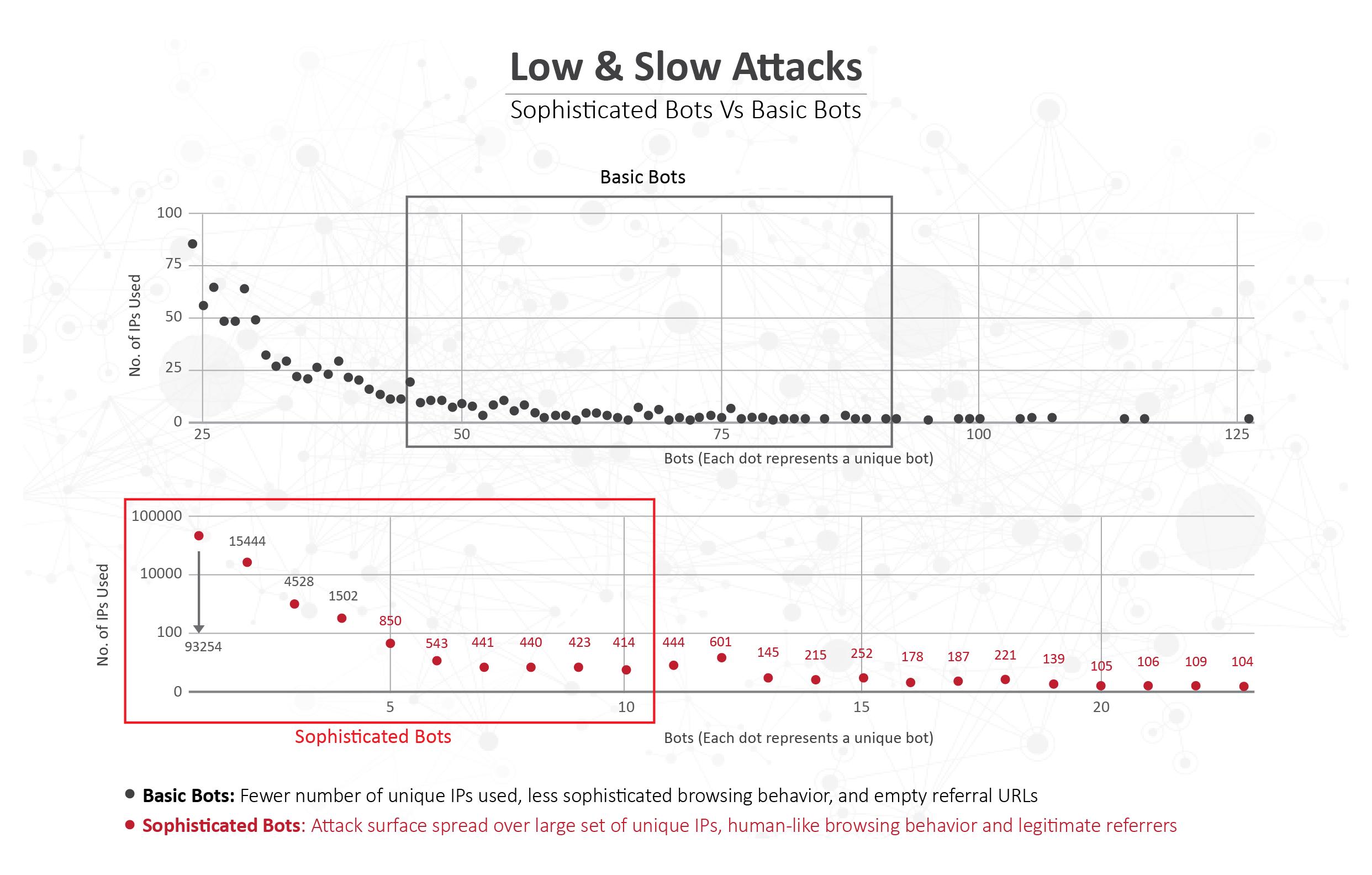Low-Slow-Bot-Hit-Pattern